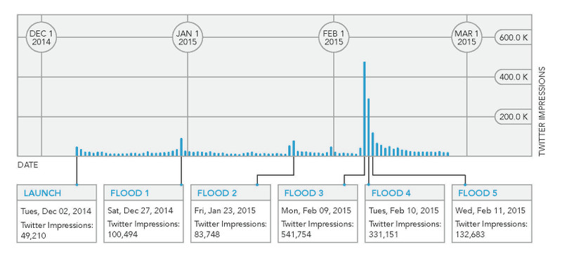 Fig. 17. Chart of Five Flood Main Events for 2014-15 Monsoon.